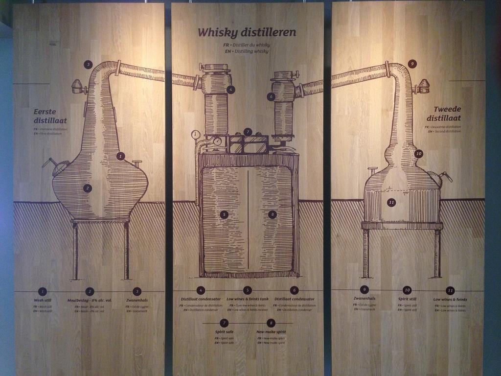 Distilleerproces